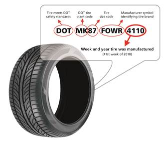 Determining the Age of a Tire